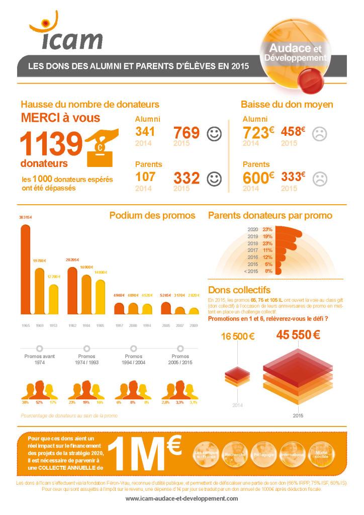 ICAM_infographie-A4web